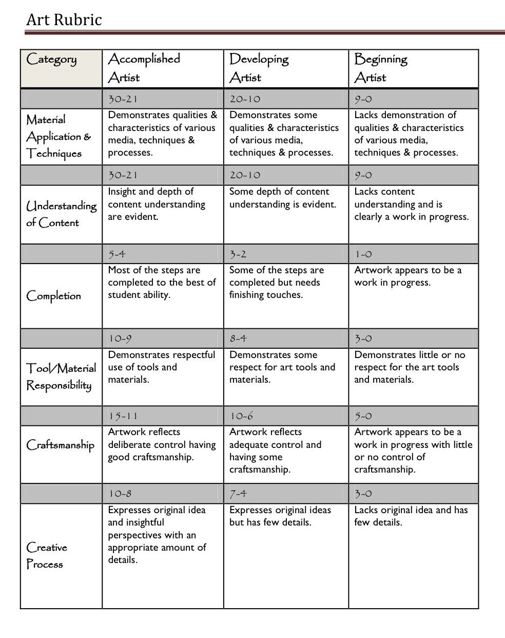 A Handy Rubric For Art Teachers | Assessment Tools & Ideas | Art - Free Printable Art Rubrics