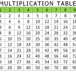 Free And Printable Multiplication Charts | Activity Shelter   Free Printable Math Multiplication Charts