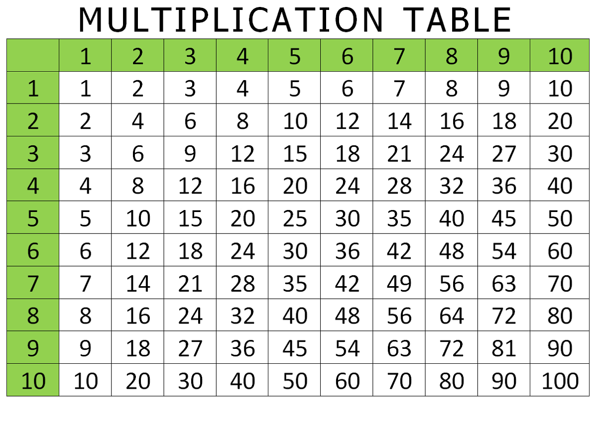 Free And Printable Multiplication Charts | Activity Shelter - Free Printable Multiplication Table