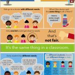 Free Printable! Inclusion Poster, Fair Is Not Always Equal   Free Printable Multicultural Posters