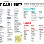 Low Carb Meal Plan With Printable | Lean | Banting Diet, Diet Food   Free Printable Low Carb Diet Plans
