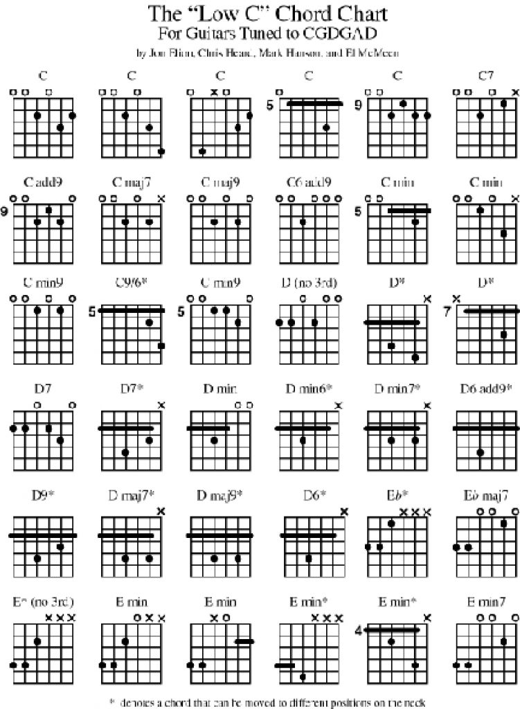 Music Bass Guitar Diagrams