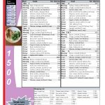 Printable Low Carb Diet: 1 Week  1500 Calorie Menu Plan | Diet Meal   Free Printable Low Carb Diet Plans