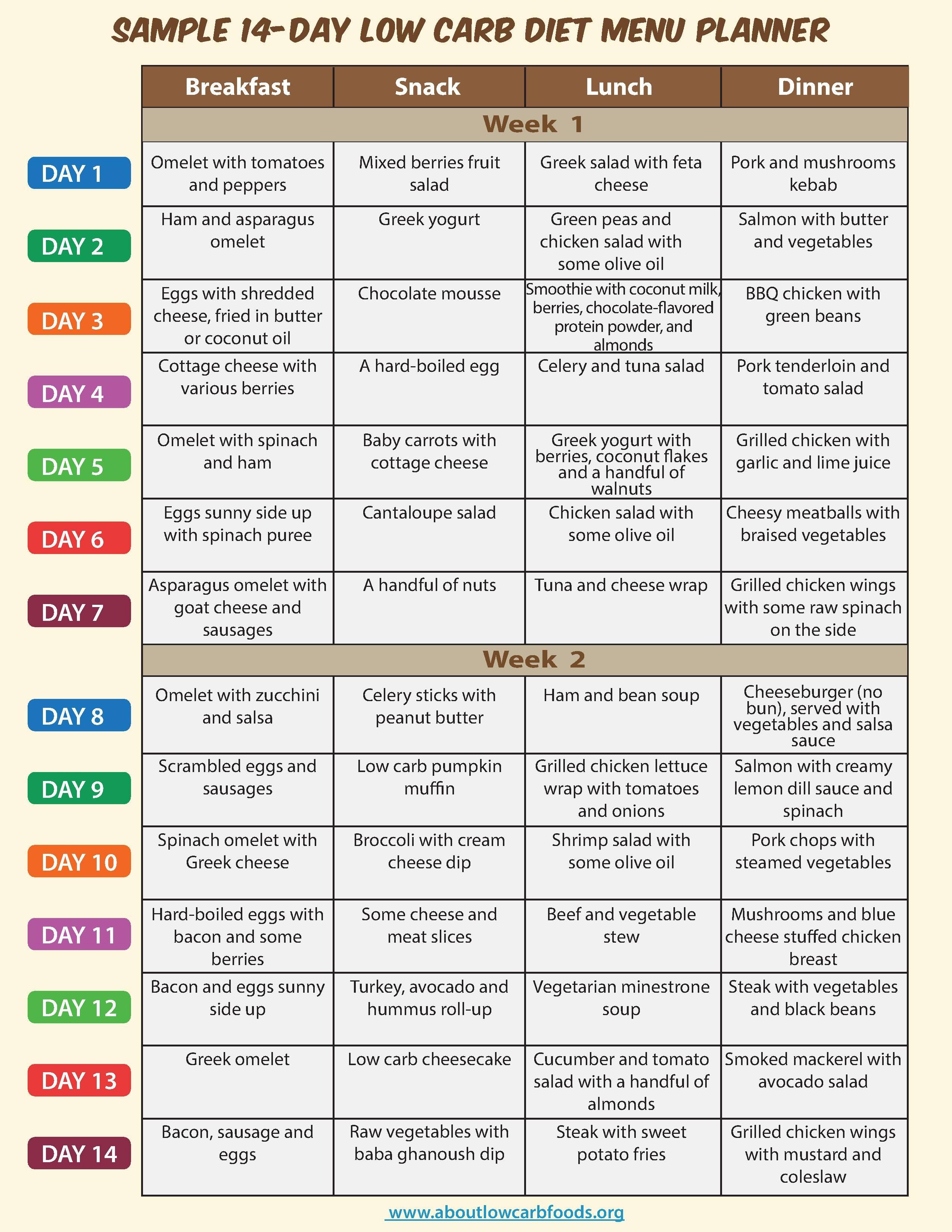 Sample Low Carb Diet Menu - About Low Carb Foods - Free Printable Low Carb Diet Plans