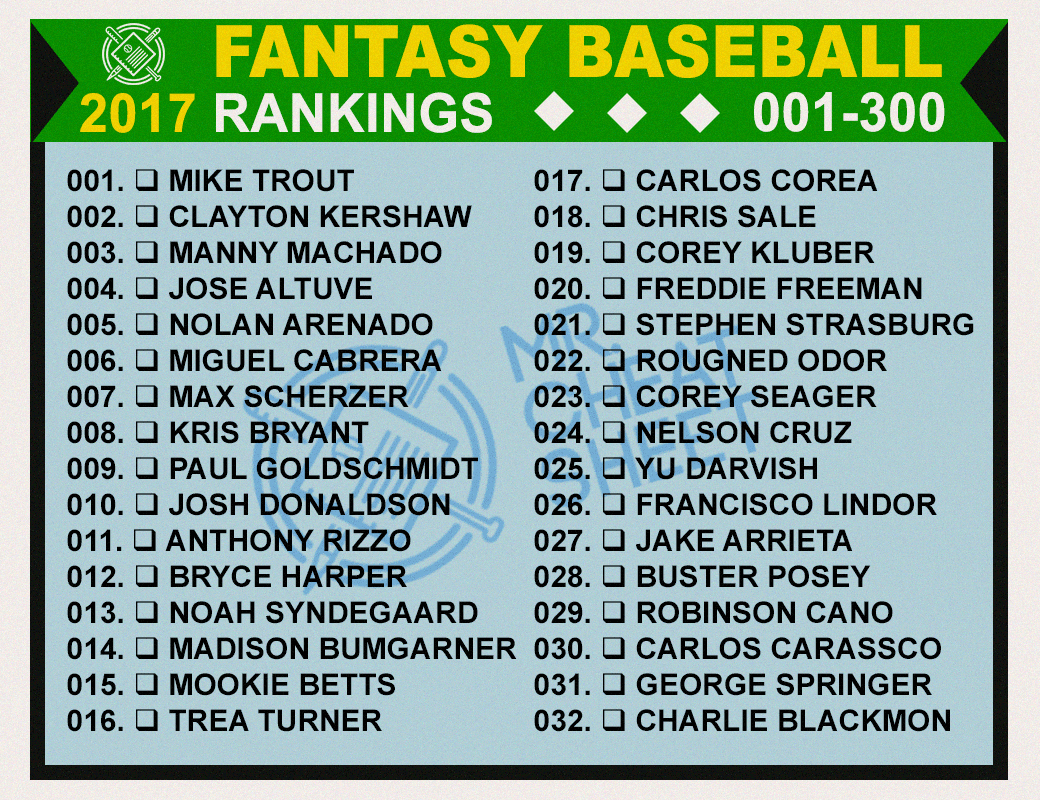 2017 Fantasy Baseball Rankingsmr. Cheatsheet (Top 300) - Mr - Free Fantasy Cheat Sheet Printable