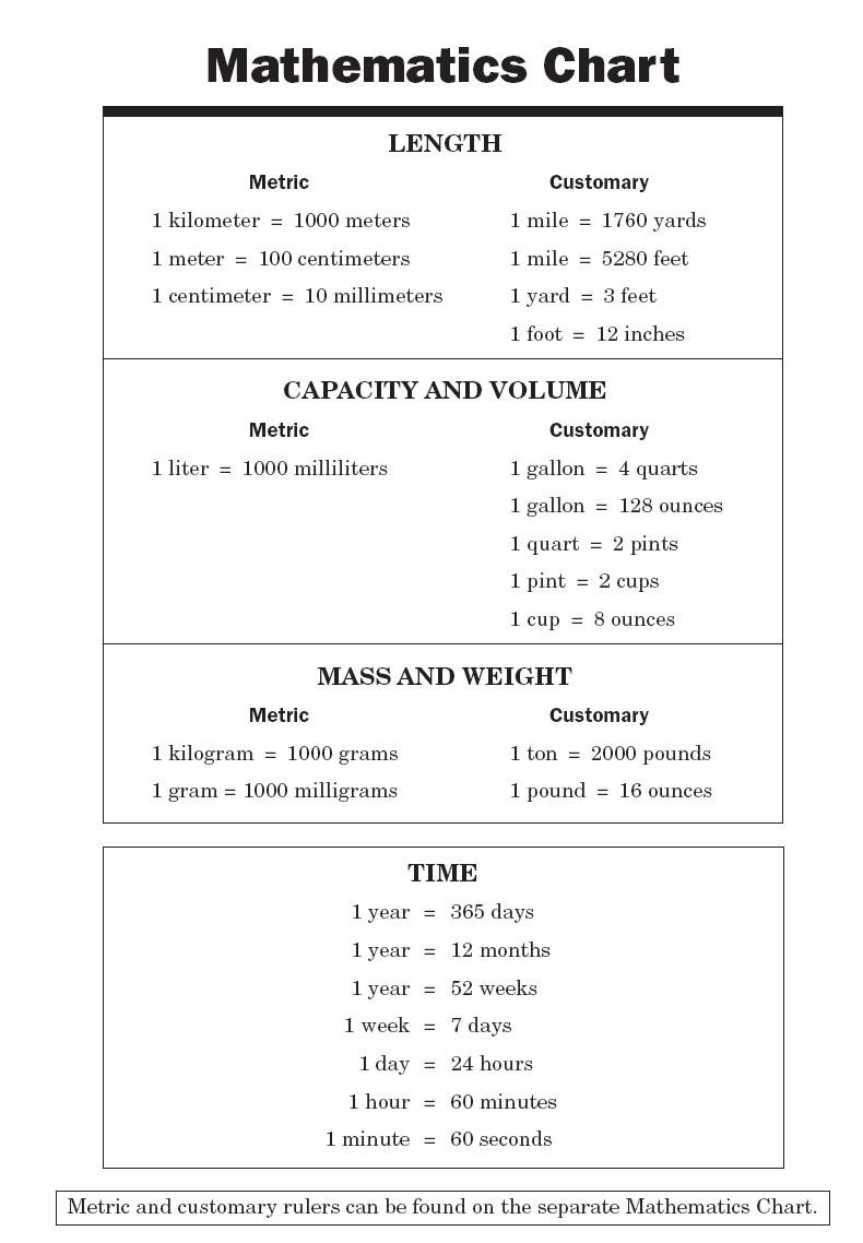Conversion Chart For Math | Math Chart | Informational | College - Free Printable Teas Study Guide