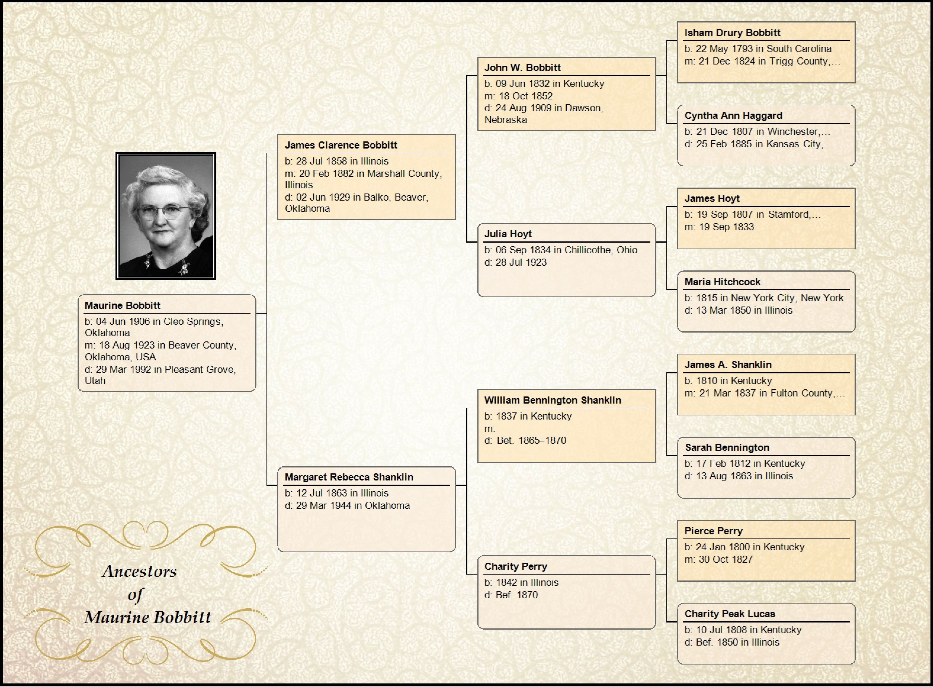 Genealogy Chart Maker - Tutlin.psstech.co - Free Printable Dog Pedigree Generator