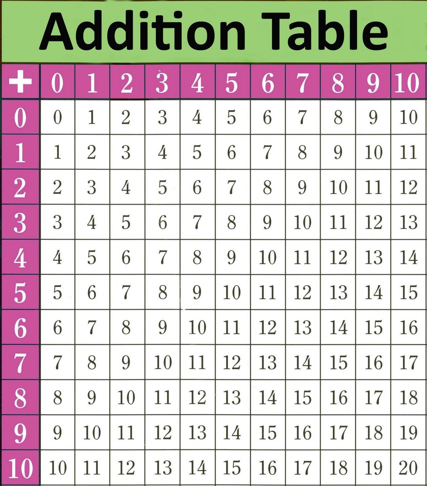 Printable Math Table Charts   Junebug   Math Tables, Addition Chart - Free Printable Addition Chart