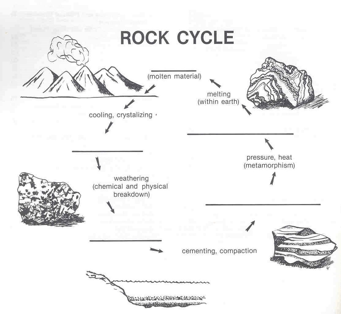 Rock Cycle Diagram | Diagram Link - Rock Cycle Worksheets Free Printable