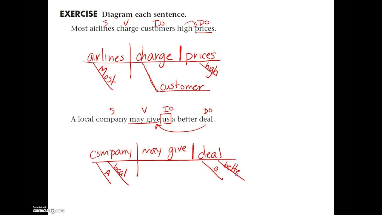 Sentence Diagramming: Direct And Indirect Object (With Examples - Free Printable Sentence Diagramming Worksheets