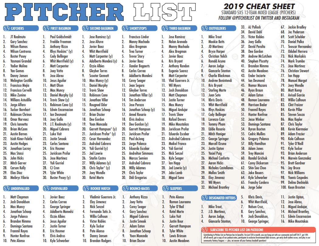 The Pitcher List Fantasy Baseball Cheat Sheet For 2019 – Pitcher List - Free Fantasy Cheat Sheet Printable
