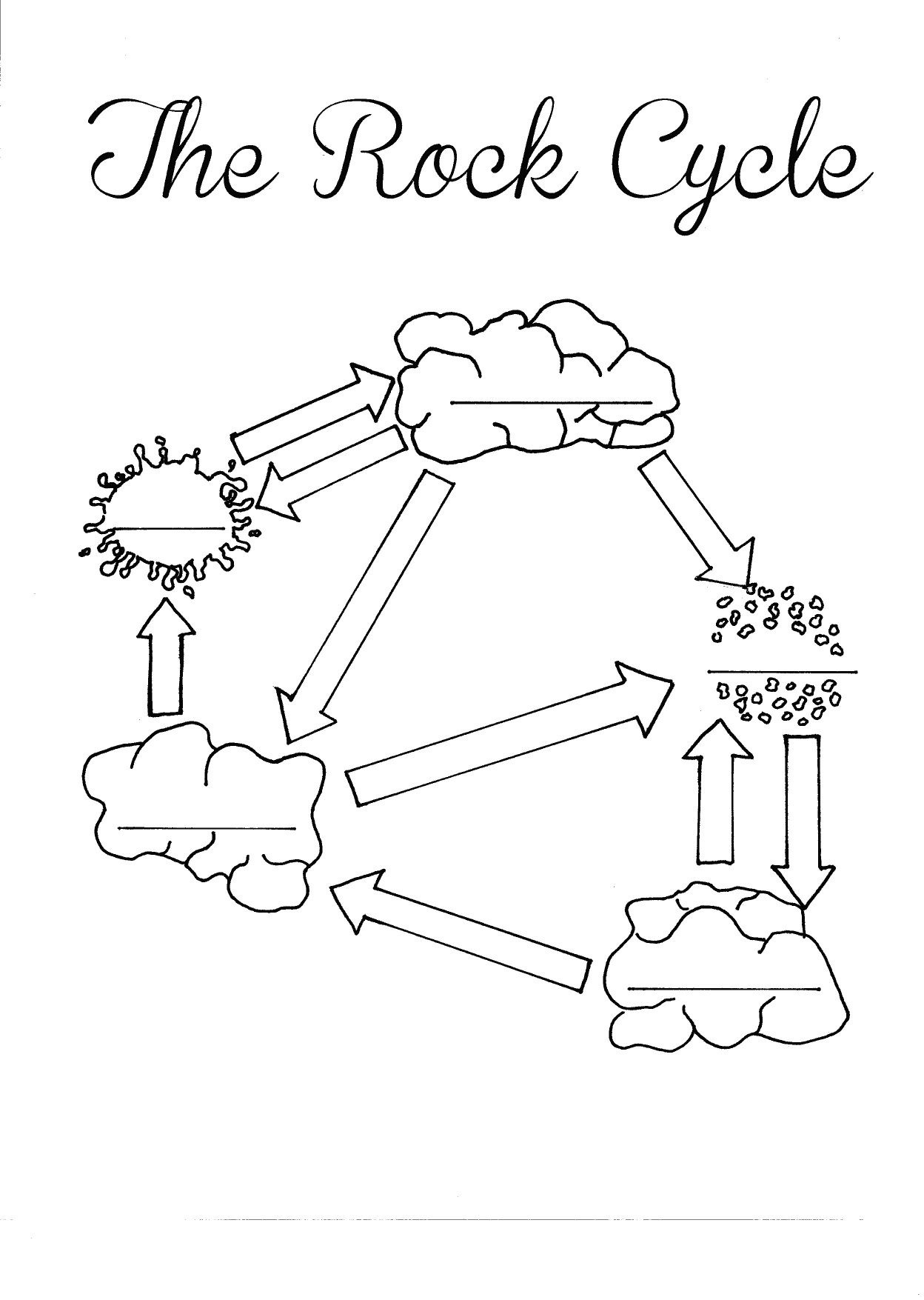 The Rock Cycle Blank Worksheet - Fill In As You Talk About Or Go - Rock Cycle Worksheets Free Printable